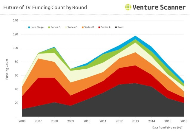 future-of-tv-funding-by-count