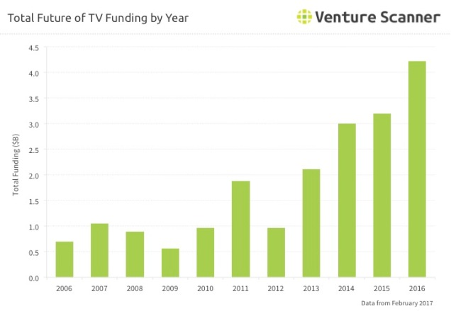 Future of TV Funding by Year Q1 2017