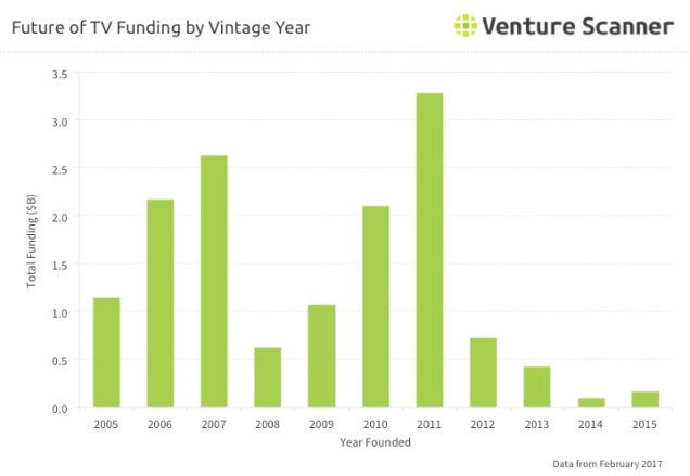 Future of TV Q1 2017 Vintage Year Funding
