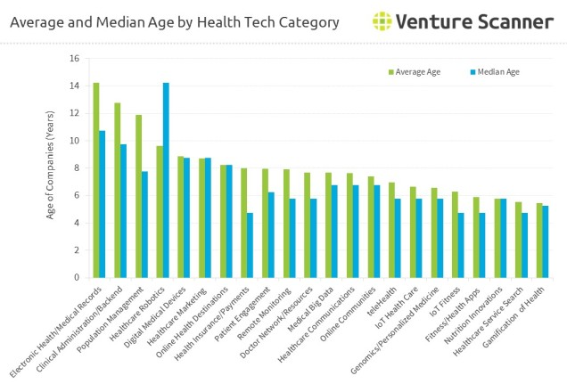 health-technology-average-median-age