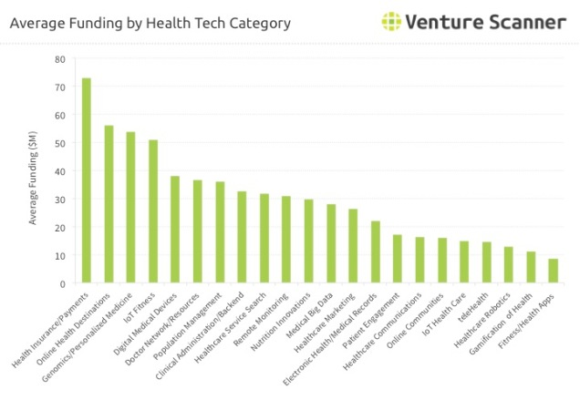 Health Technology Q1 2017 Average Funding by Category