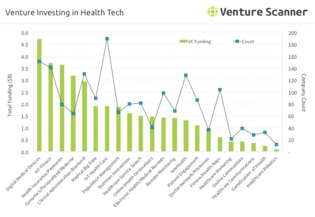 Health Technology Q1 2017 Venture Investing