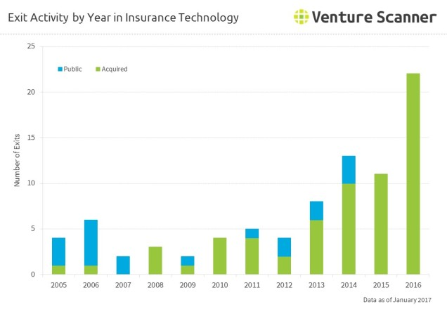 insurance-technology-exits-by-year