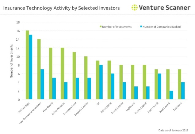 Insurance Technology Investor Activity Q1 2017
