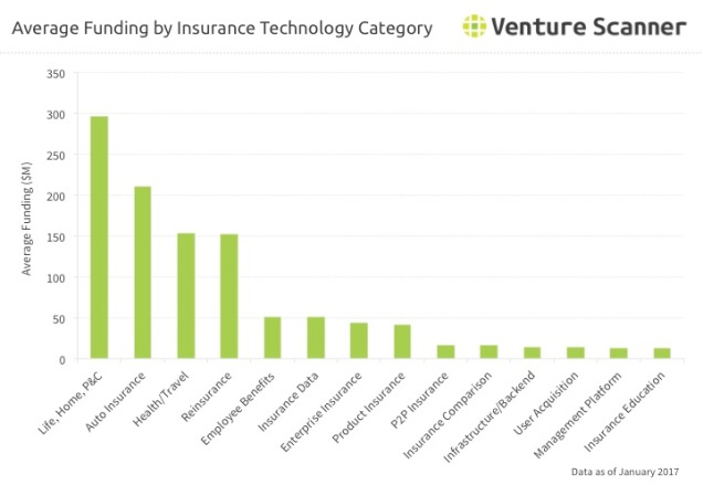 Insurance Technology Average Funding by Category