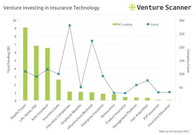 insurtech-venture-investing