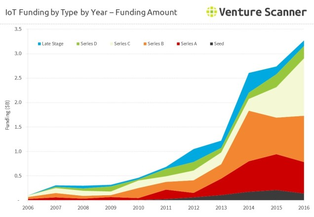 internet-of-things-funding-by-round