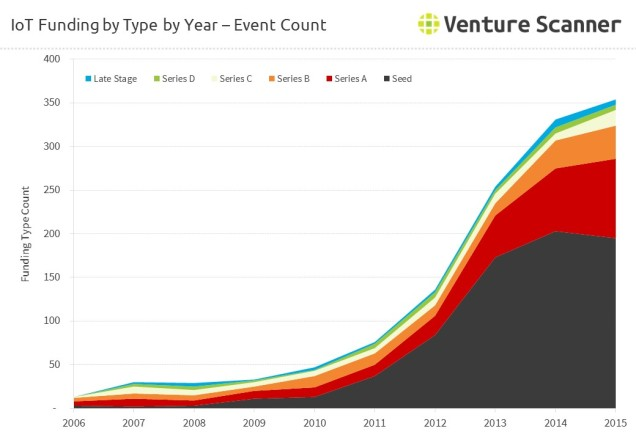 internet-of-things-funding-count-by-round