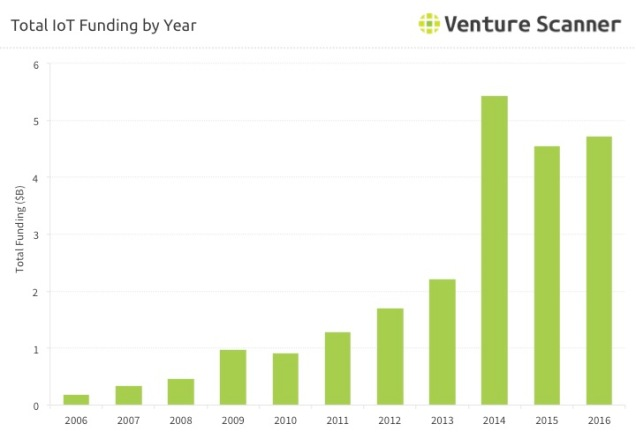 Internet of Things Funding by Year Q1 2017