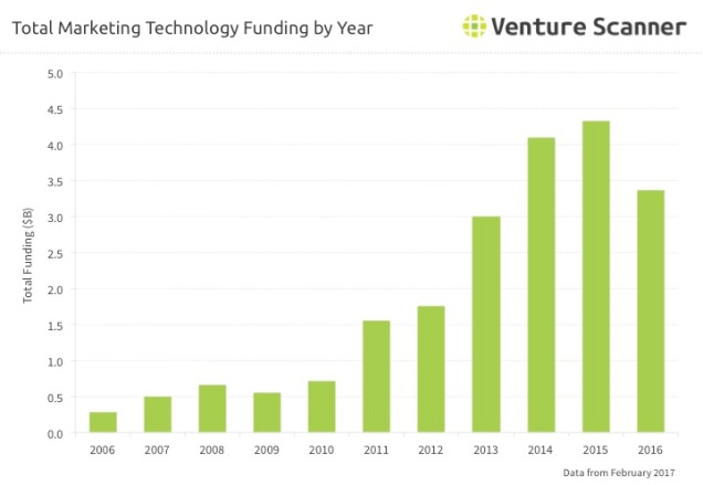 Martech Funding by Year