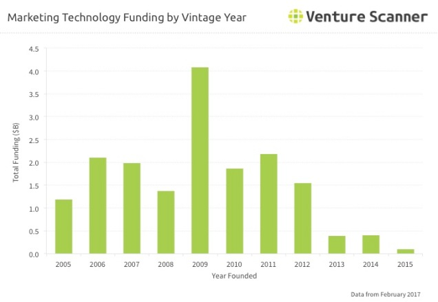 Martech Vintage Year Funding