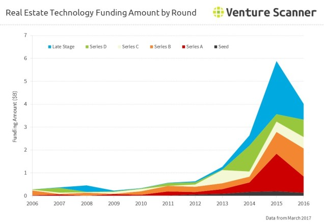 Real Estate Technology Funding Amount by Round
