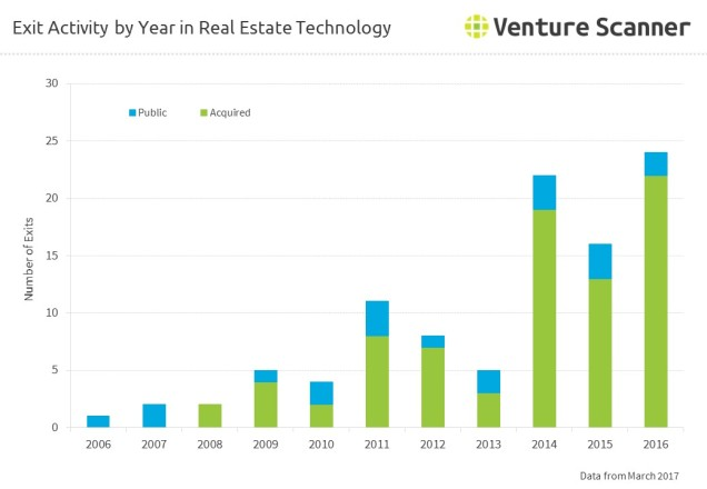 real-estate-tech-exits-by-year