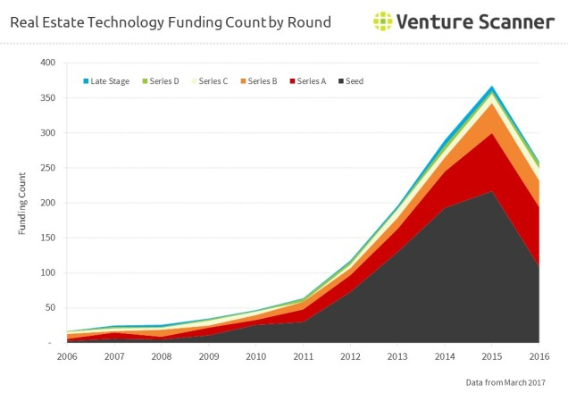 Real Estate Technology Funding Count by Round