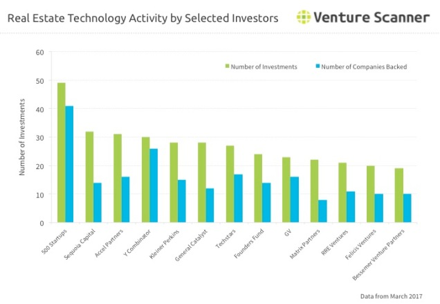 Real Estate Technology Investor Activity Q1 2017