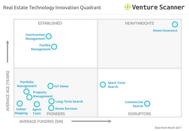 Real Estate Technology Q1 2017 Innovation Quadrant