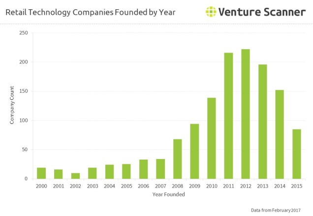 Retail Technology Companies Founded by Year