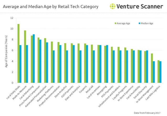 Average and Median Age by Retail Tech Category