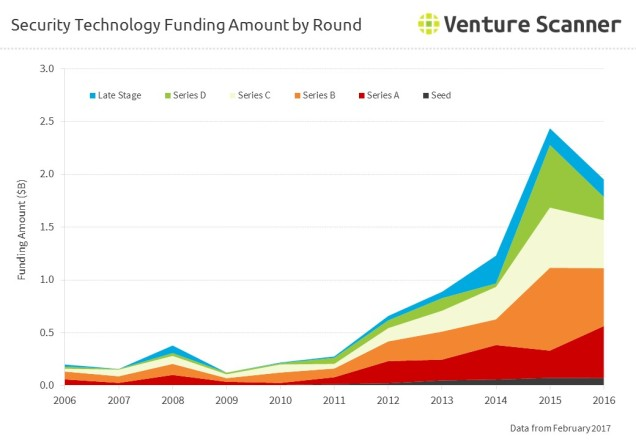 security-technology-funding-by-amount