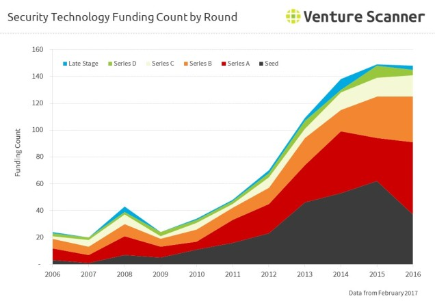 Security Technology Funding Count by Round