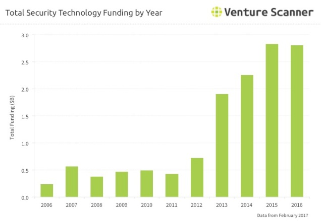 Security Technology Q1 2017 Funding By Year