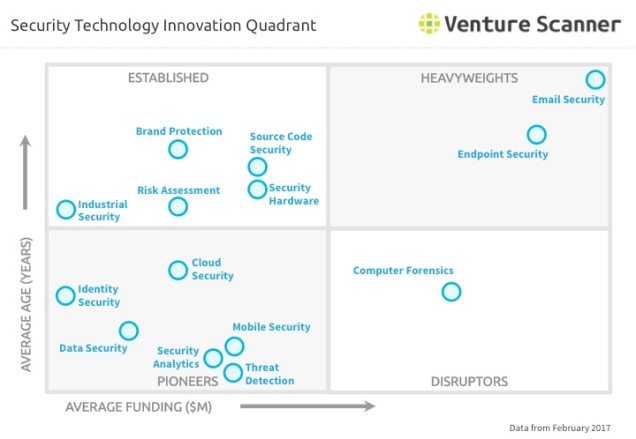 Security Technology Q1 2017 Innovation Quadrant