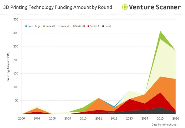 3D Printing Technology Funding Amount by Round