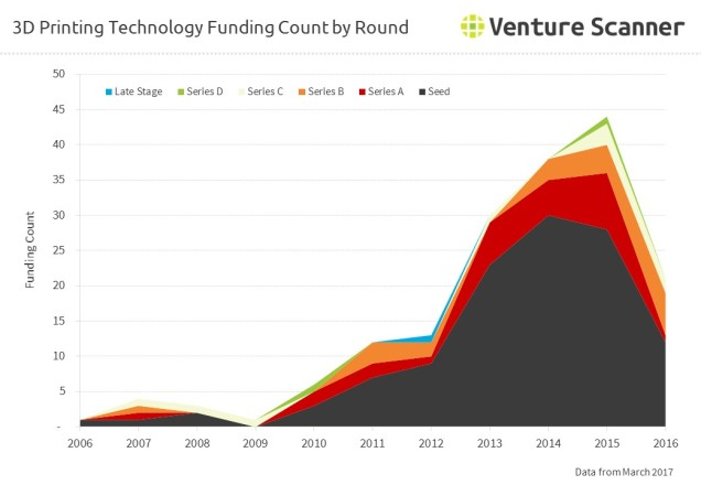 3D Printing Technology Funding Count by Round