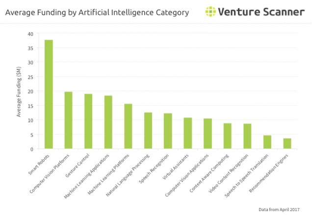 Artificial Intelligence Average Category Funding