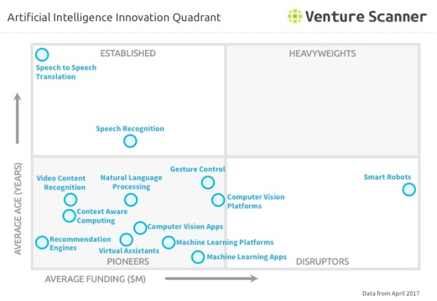 Artificial Intelligence Innovation Quadrant Q1 2017