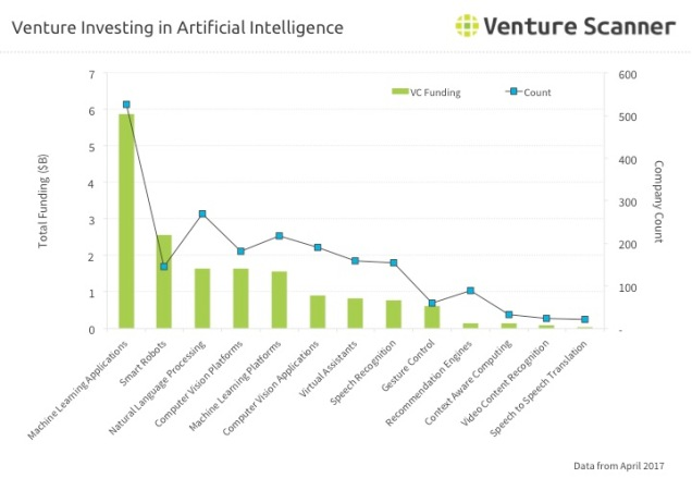 AI Venture Investing Q2 2017