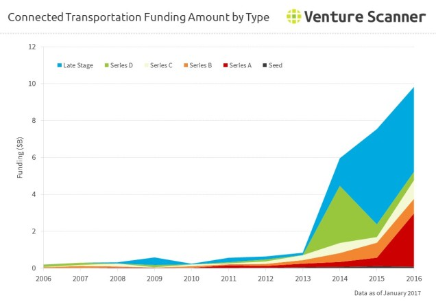 Connected Transportation Funding Amount by Round
