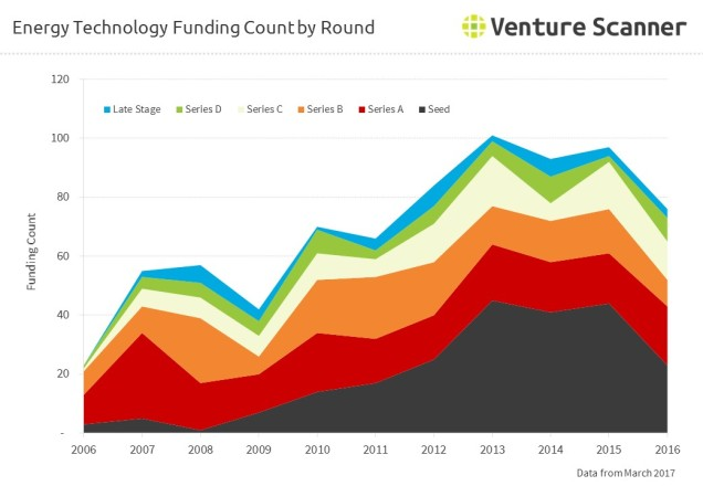 Energy Technology Funding Count by Round