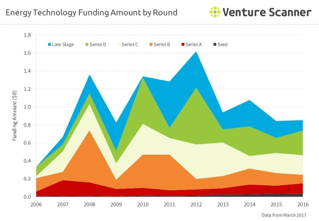 Energy Technology Funding Amount by Round