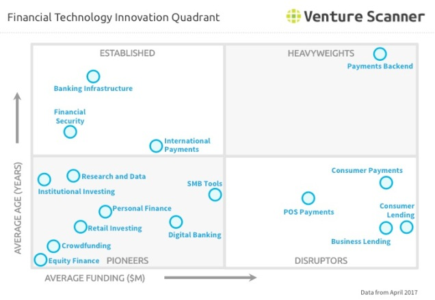 Fintech Innovation Quadrant Q2 2017