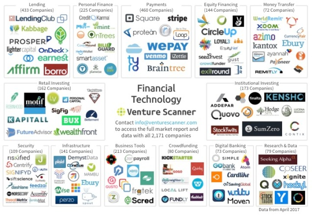 Fintech Logo Map Q2 2017