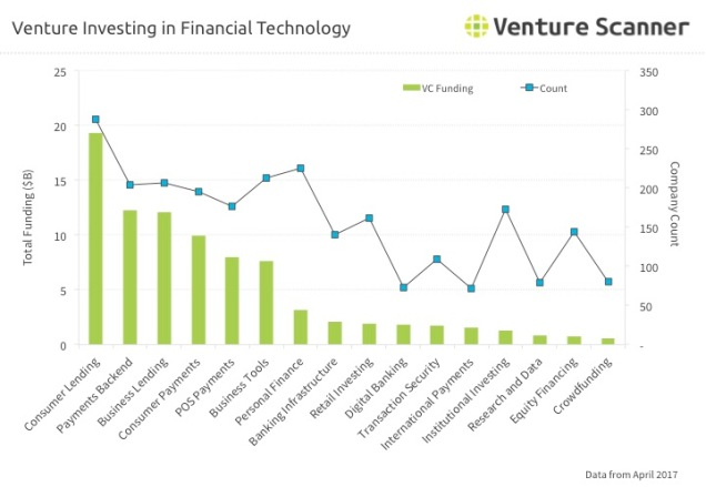 finance – Page 3 – Venture Scanner Insights