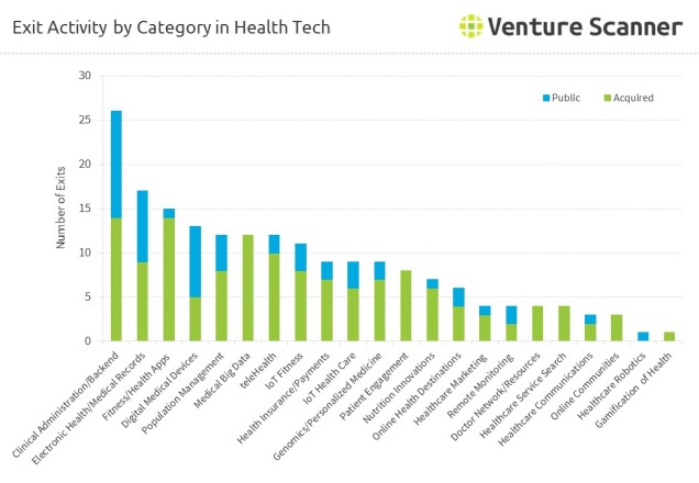 Exit Activity by Category in Health Tech