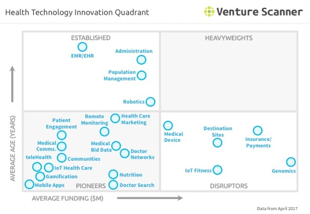 Health Technology Q1 2017 Innovation Qudrant
