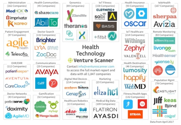 Health Technology Logo Map Q1 2017