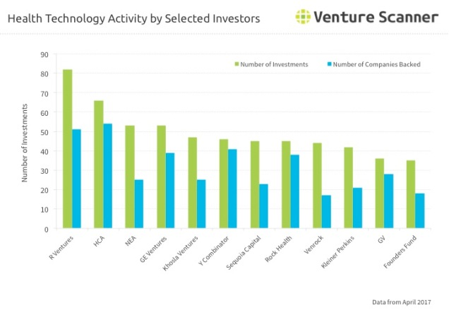 Health Technology Q2 2017 Investor Activity
