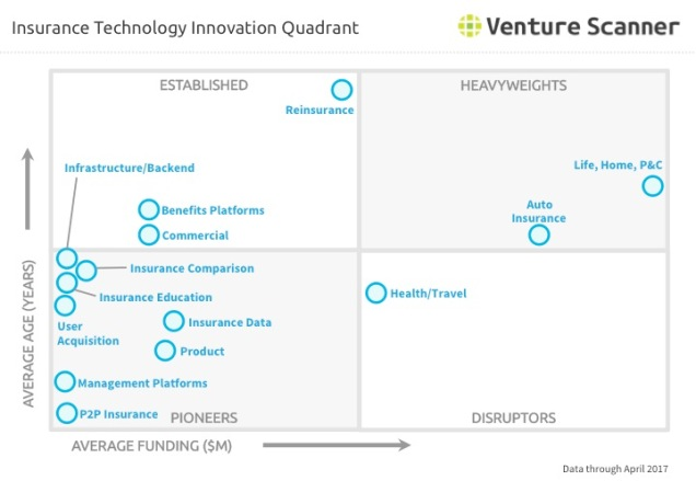 Insurtech Innovation Quadrant Q2 2017