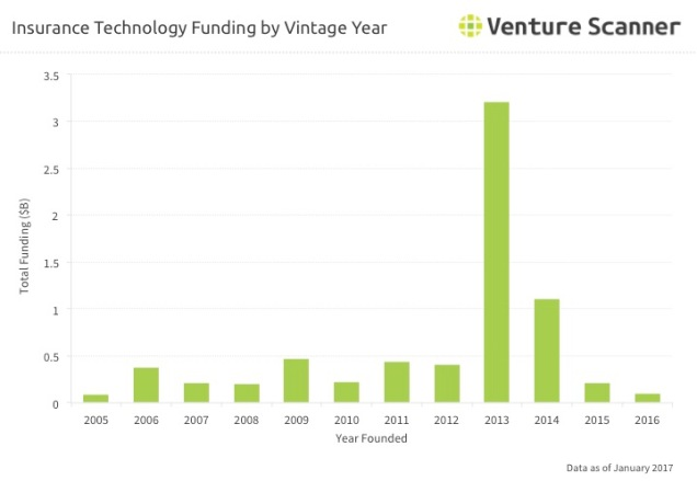 Insurtech Q2 2017 Vintage Year Funding