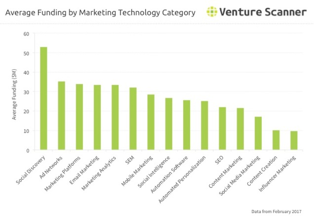 Marketing Technology Average Funding by Category Q2 2017