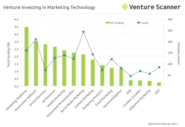 Marketing Technology Q2 2017 Venture Investing