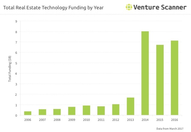 Real Estate Technology Q1 2017 Funding By Year