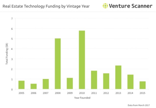 Real Estate Technology Funding by Vintage Year Q1 2017