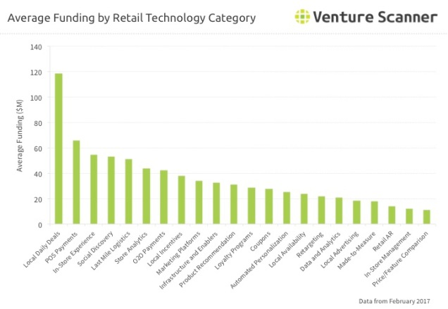 Retail Tech Q1 2017 Average Category Funding