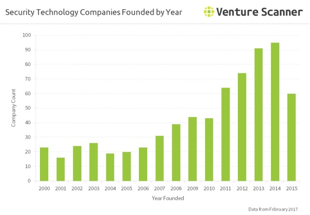 Security Technology Companies Founded by Year
