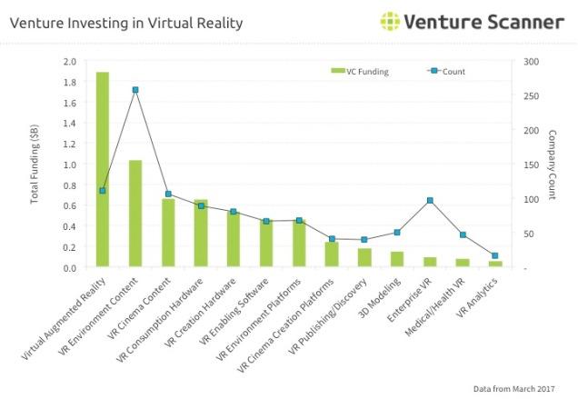 VR Q1 2017 Venture Investing